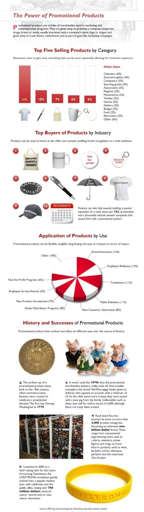 Powerful Ways to Make Your Promotional Products Work for You