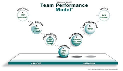 dresser-sibbet team performance model