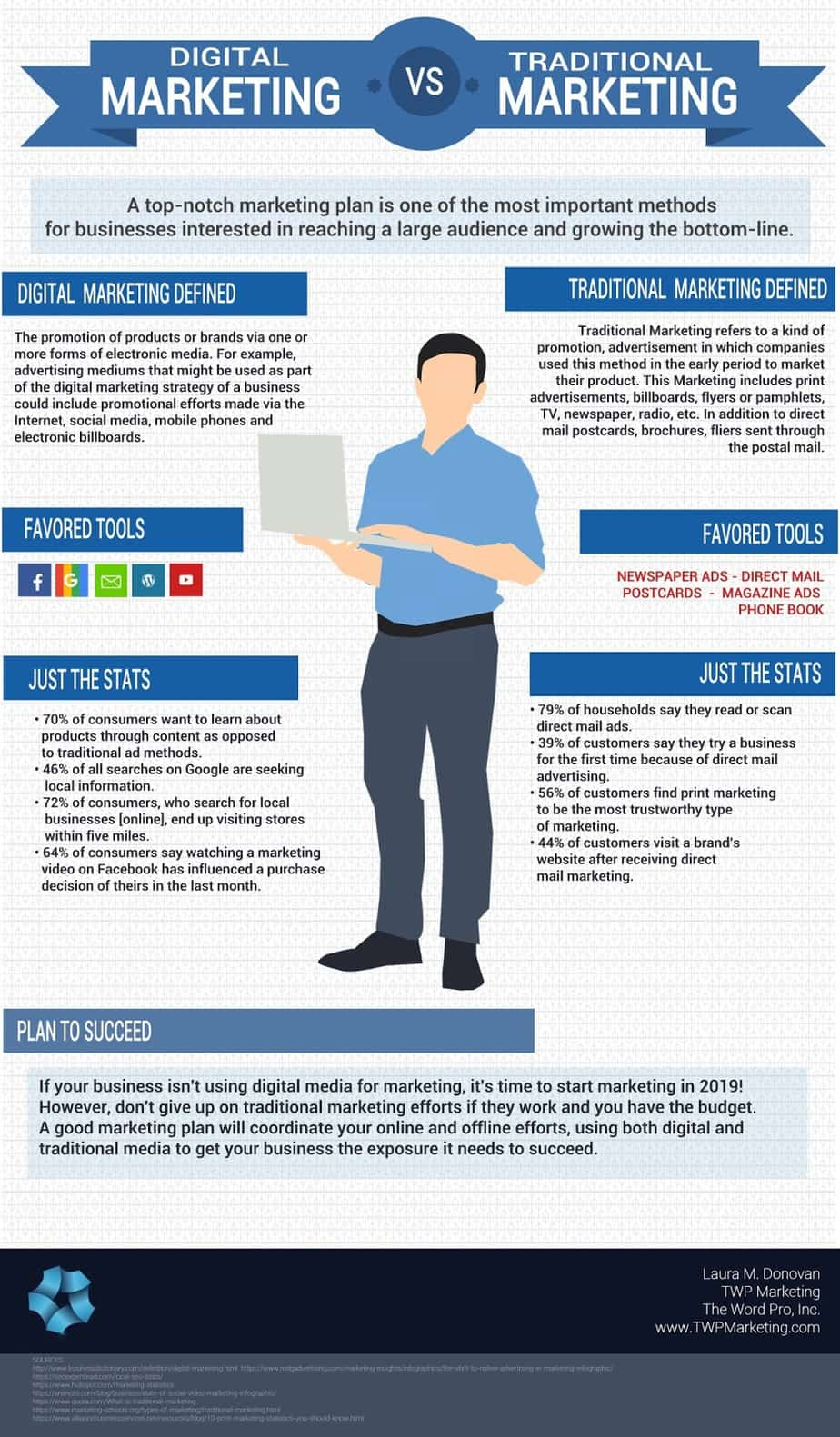 A Comparison Infographic comparing digital marketing with traditional marketing