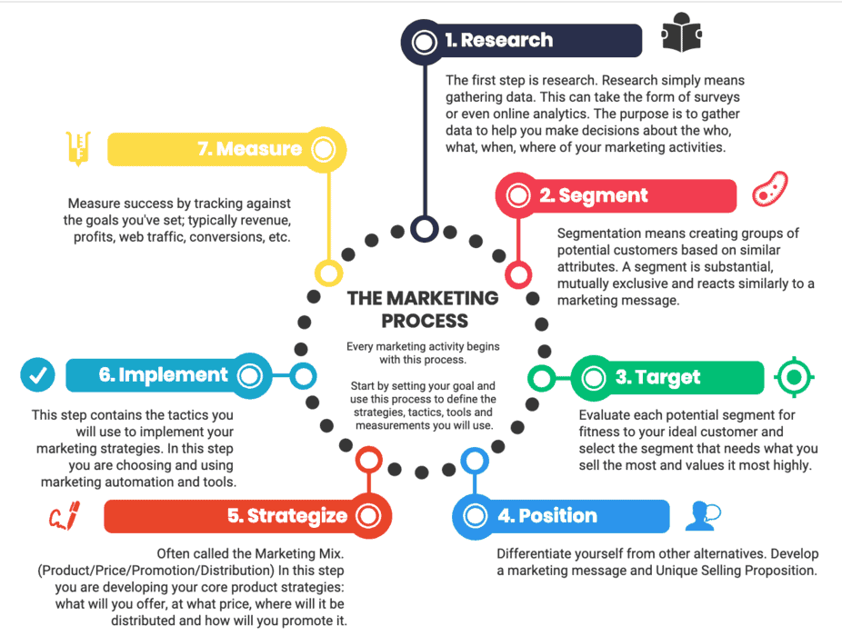 steps in the marketing process