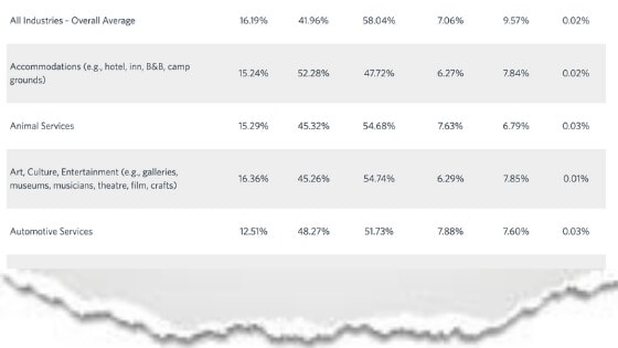 Constant Contact shares summary of open rates