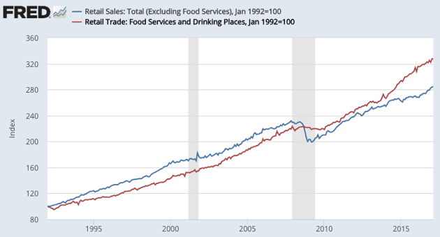 retail sales for foot traffic