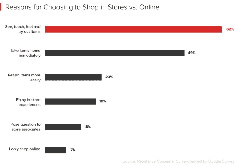 reasons for choosing to shop online