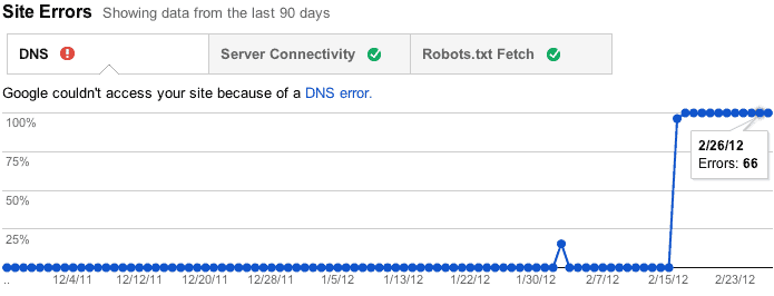 what a crawl error looks like - when google can't access your ecommerce website