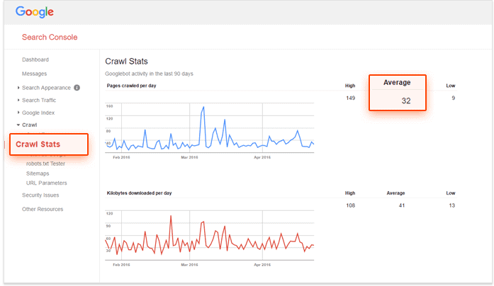 an image of your crawl budget in Google Search console