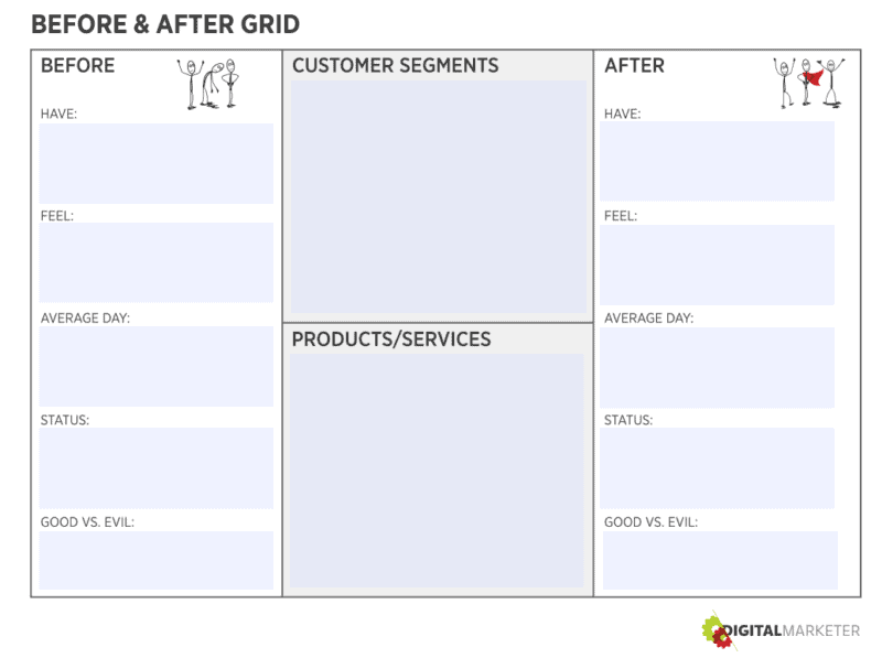 Worksheet called the Before & After Grid to identify the BEFORE and AFTER states of our customers.