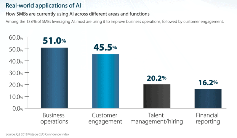 how small businesses use AI for running business