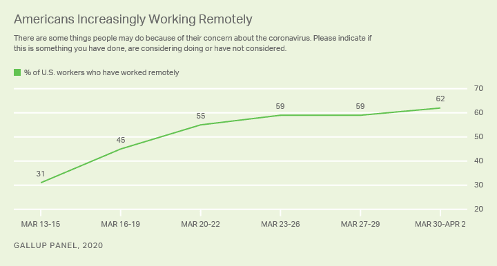 how many people were working remotely before the pandemic