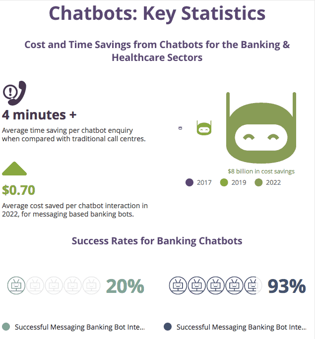 research on chatbot