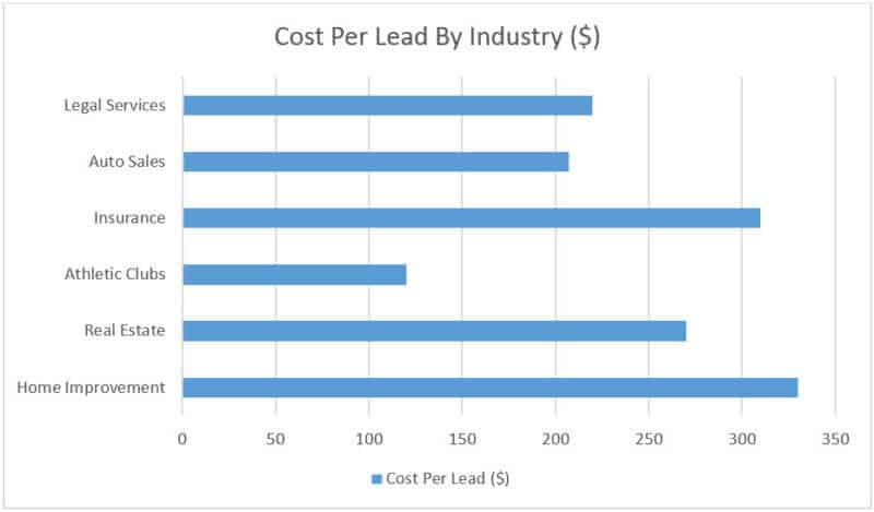 cost per lead by industry 2020