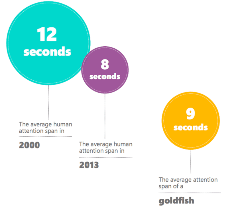 Venture Beat graphic showing research on short attention spans for visual content