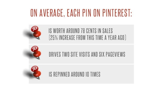 pinterest statistics to help you increase sales on a tight budgt