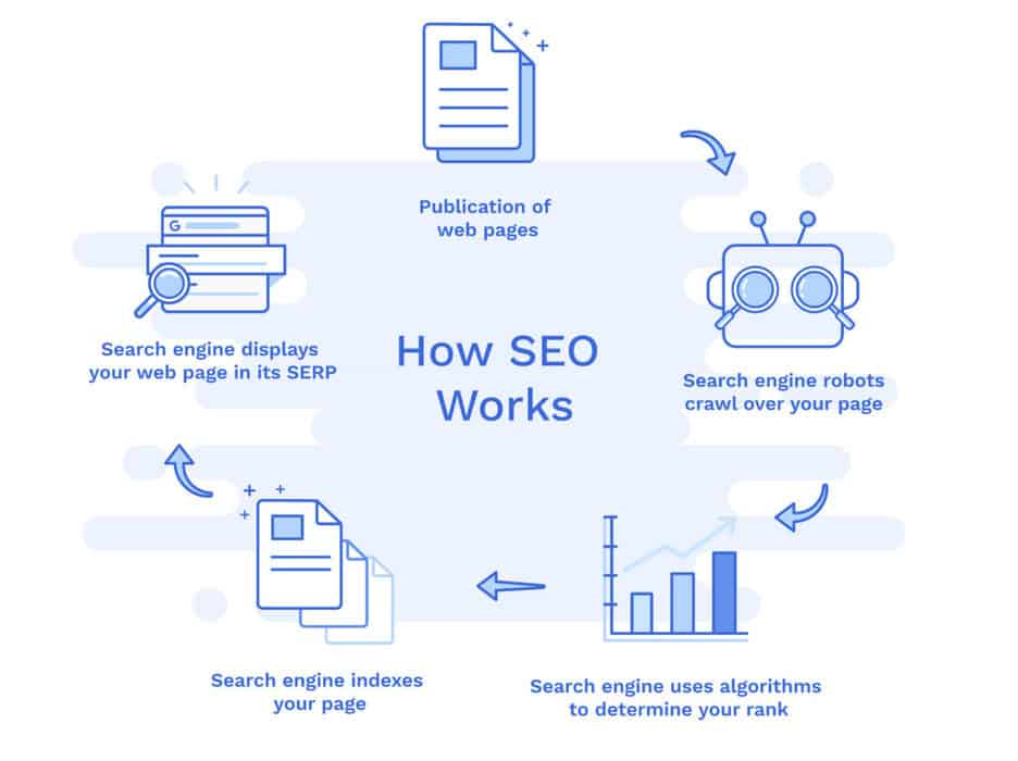 A simple illustration that explains how SEO works.